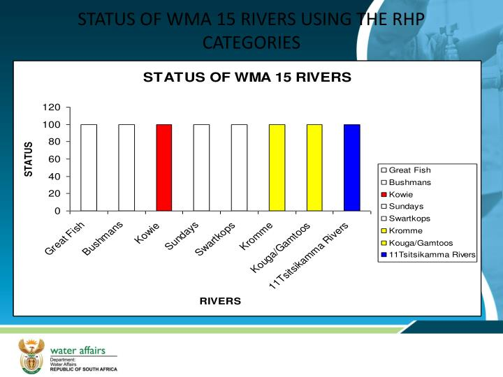 STATUS OF WMA 15 RIVERS USING THE RHP CATEGORIES