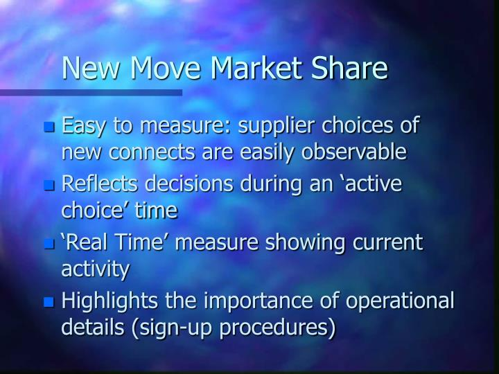 New Move Market Share