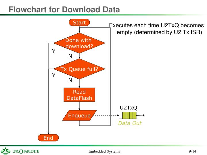 Flowchart for Download Data