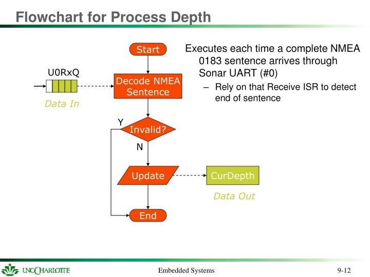 Flowchart for Process Depth