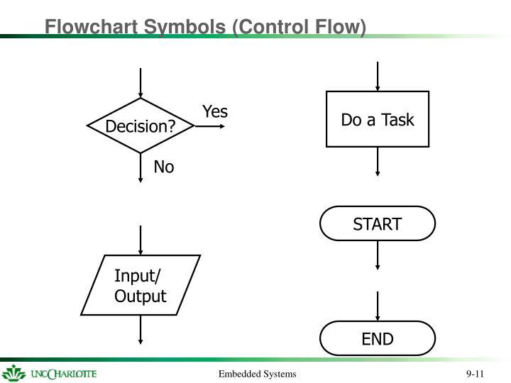 Flowchart Symbols (Control Flow)