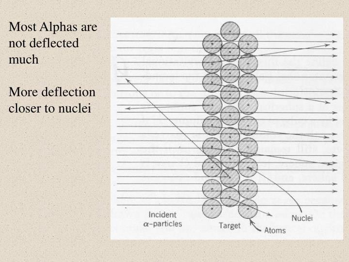Most Alphas are not deflected much