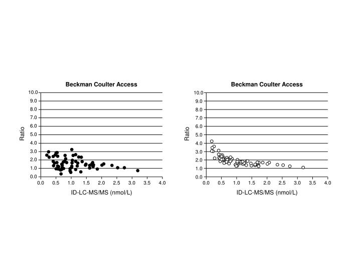 Beckman Coulter Access