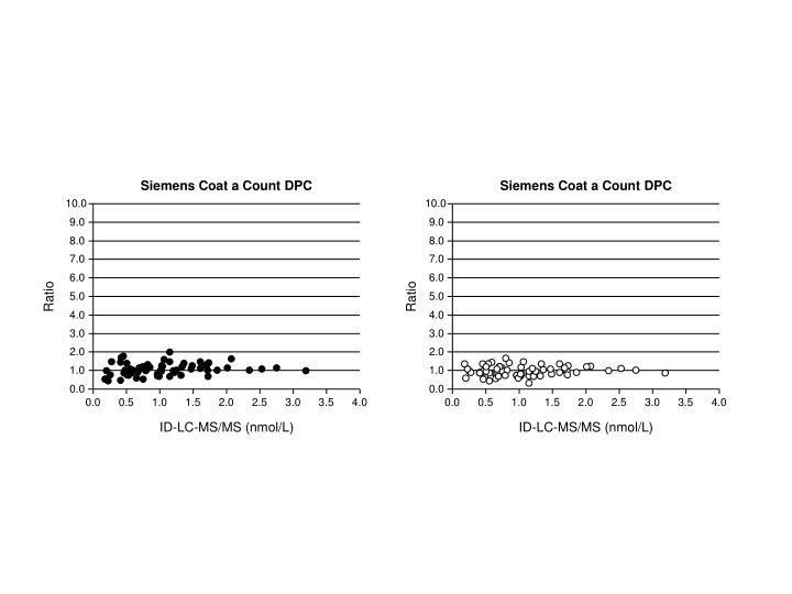 Siemens Coat a Count DPC
