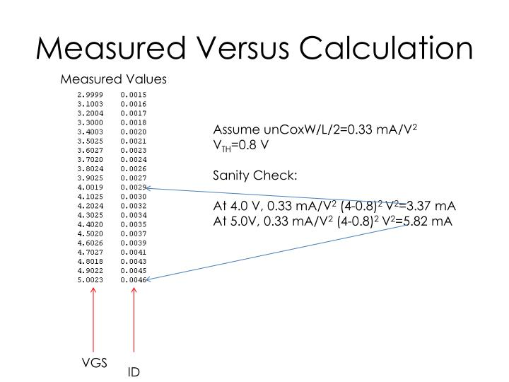 Measured Versus Calculation