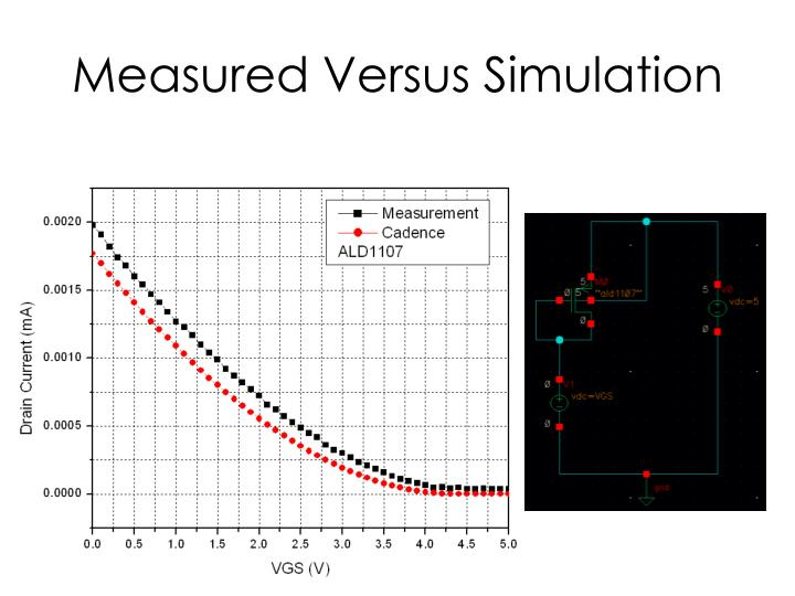 Measured Versus Simulation