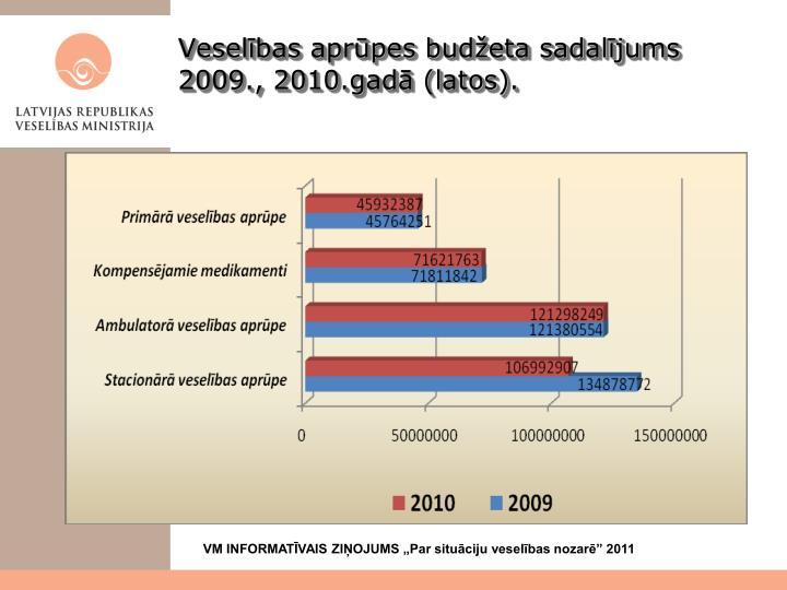 Veselības aprūpes budžeta sadalījums