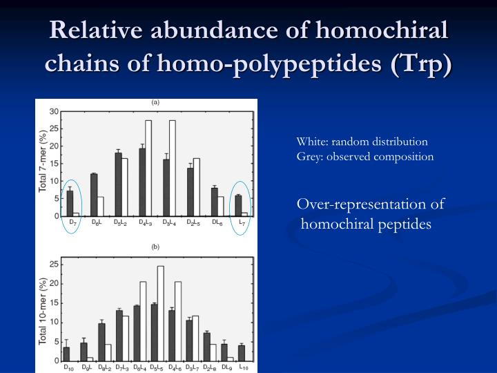 Relative abundance of homochiral chains of homo-polypeptides (Trp)