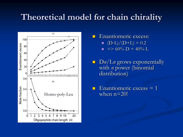 Theoretical model for chain chirality