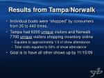 results from tampa norwalk