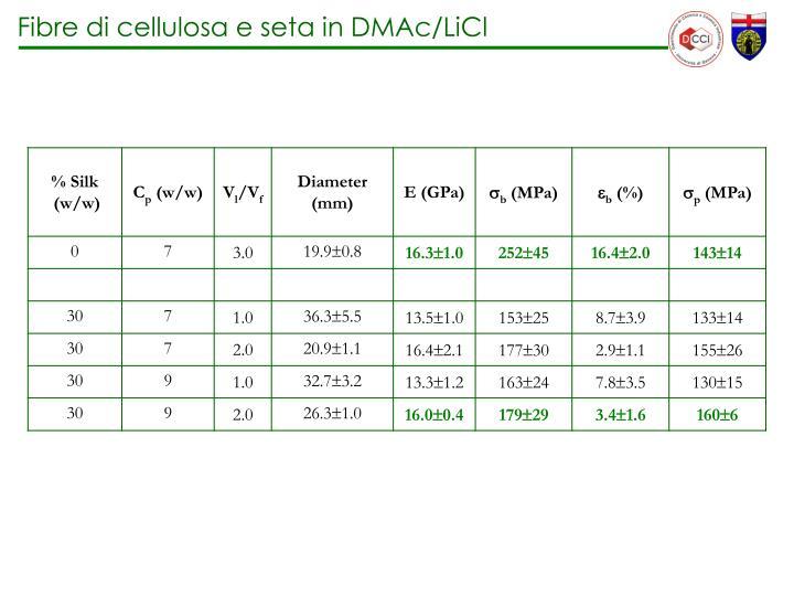 Fibre di cellulosa e seta in DMAc/LiCl