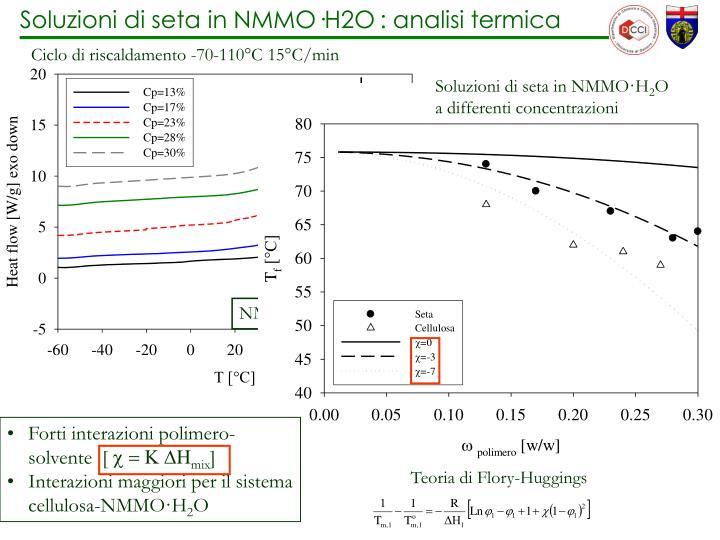 Soluzioni di seta in NMMO