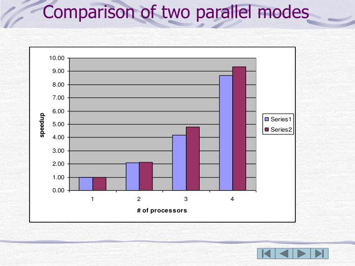 Comparison of two parallel modes