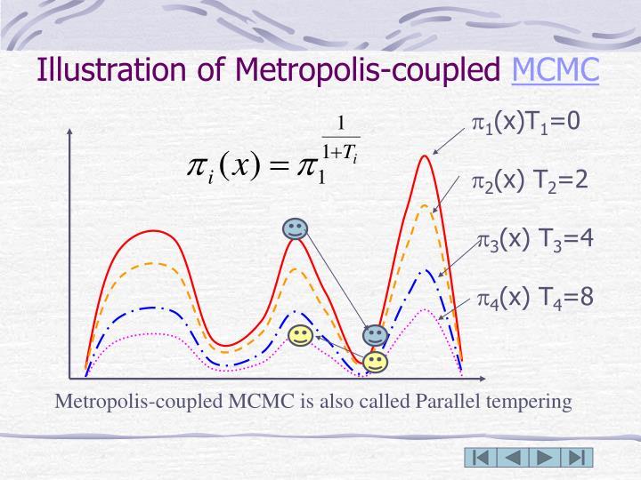 Illustration of Metropolis-coupled