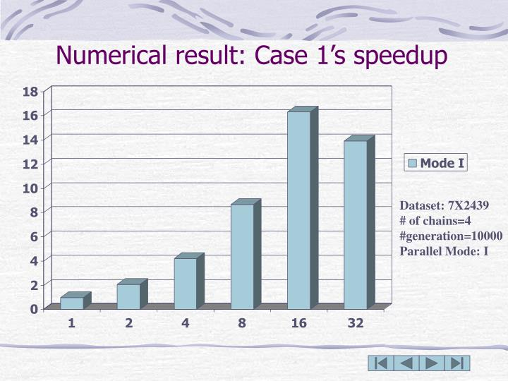 Numerical result: Case 1's speedup