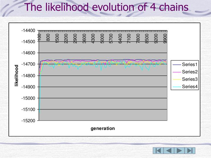 The likelihood evolution of 4 chains