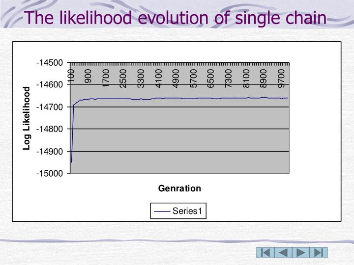 The likelihood evolution of single chain