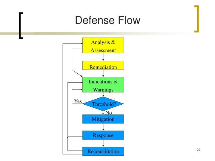 Analysis & Assessment