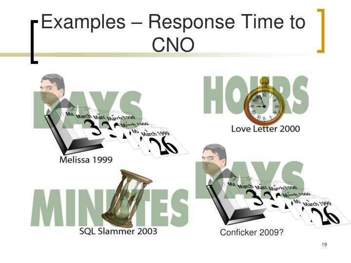 Examples – Response Time to CNO