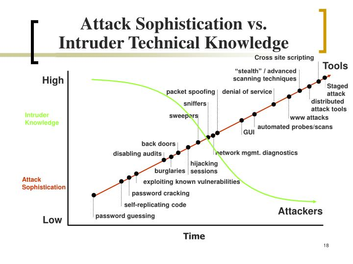 Attack Sophistication vs.