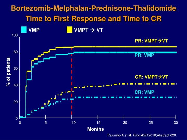 Bortezomib-Melphalan-Prednisone-Thalidomide