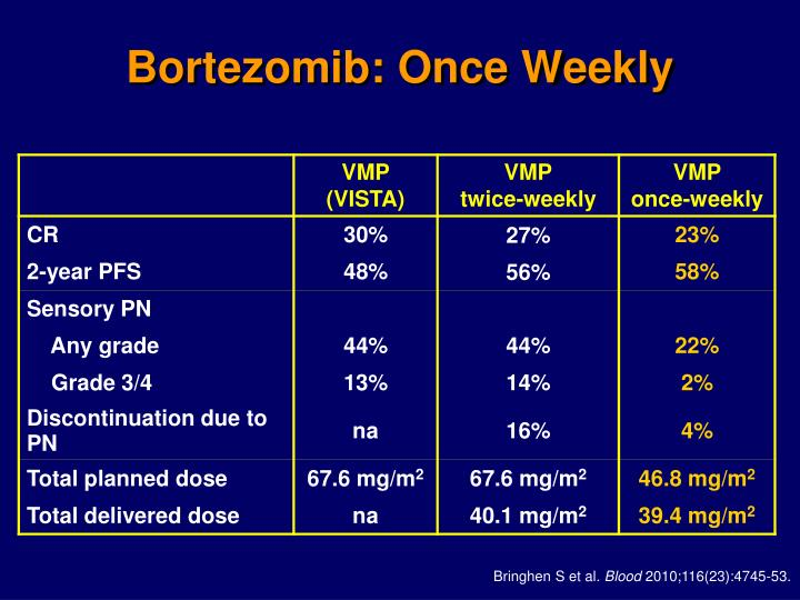 Bortezomib: Once Weekly