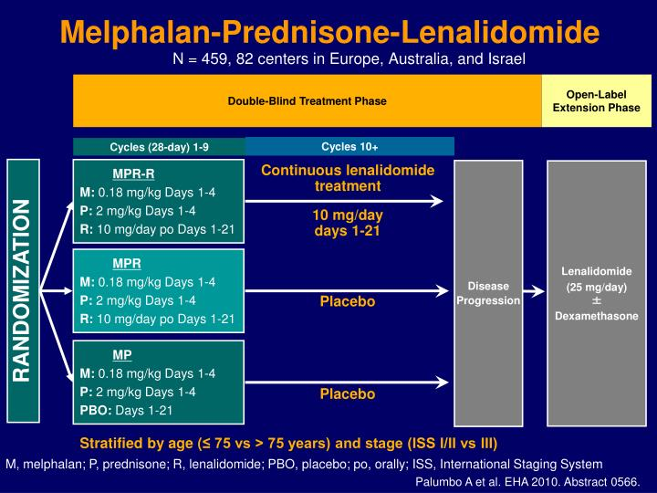Melphalan-Prednisone-Lenalidomide