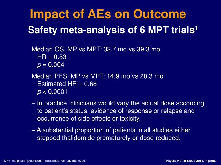 Impact of AEs on Outcome