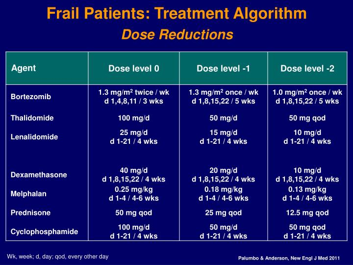 Frail Patients: Treatment Algorithm