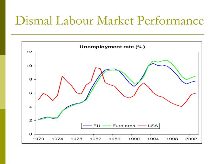 Dismal labour market performance