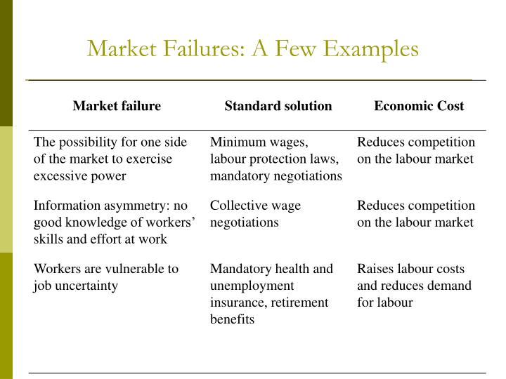 Market Failures: A Few Examples