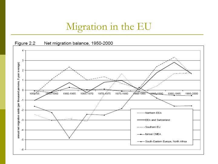Migration in the EU