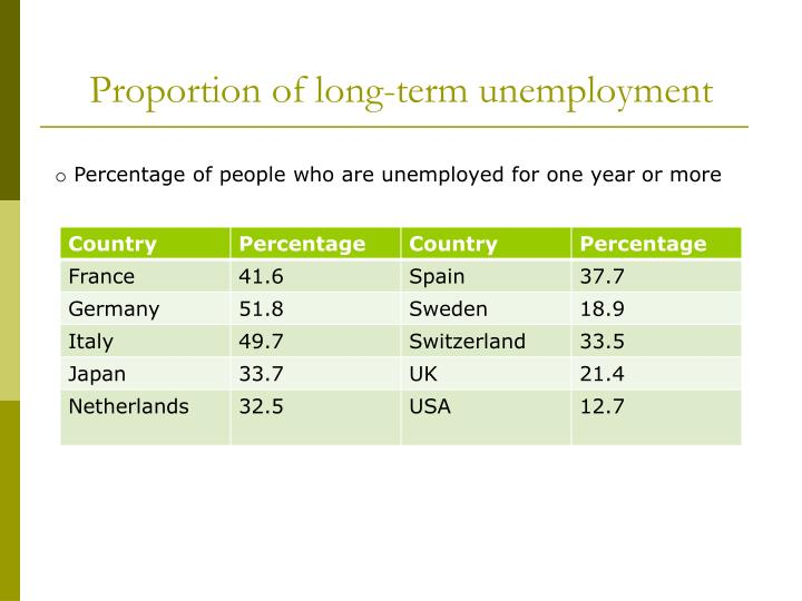 Proportion of long-term unemployment