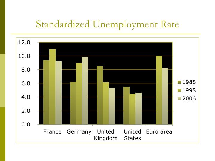 Standardized Unemployment Rate