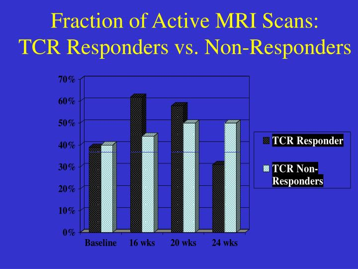 Fraction of Active MRI Scans: