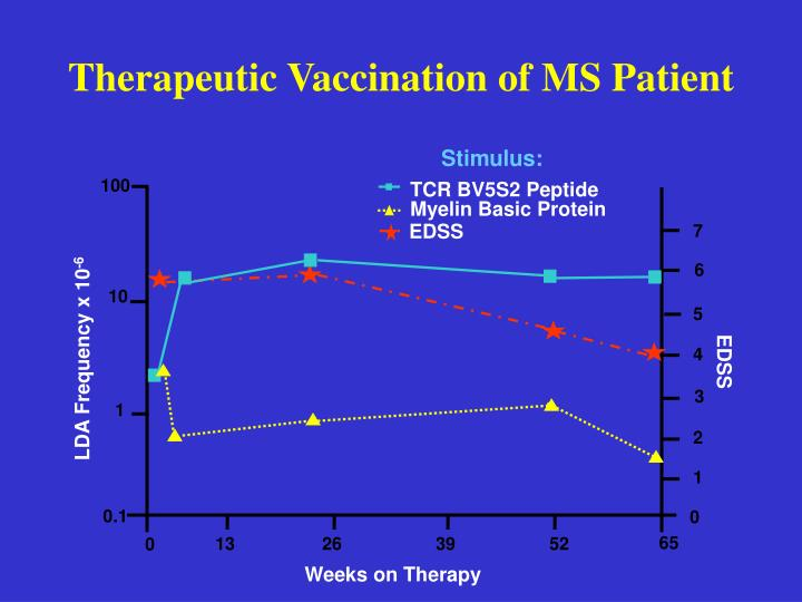 Therapeutic Vaccination of MS Patient