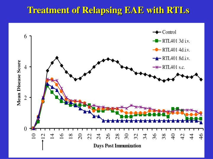 Treatment of Relapsing EAE with RTLs
