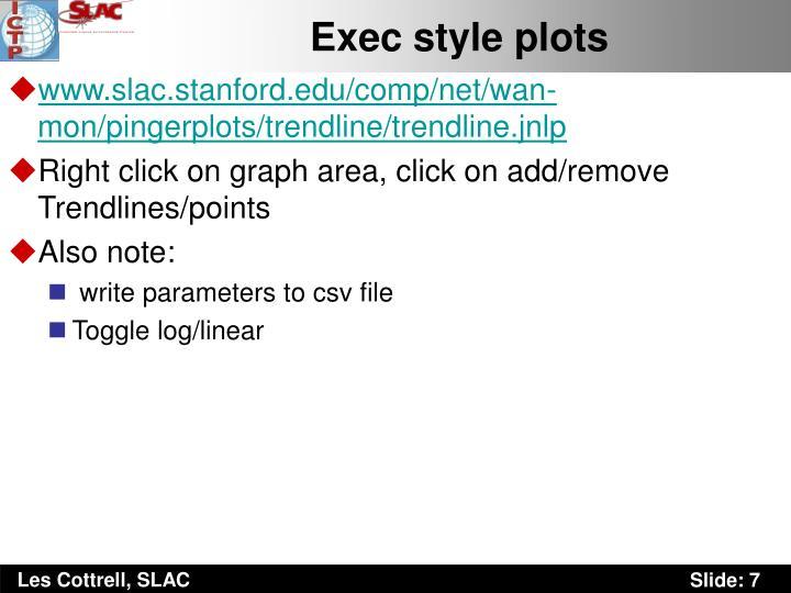 Exec style plots