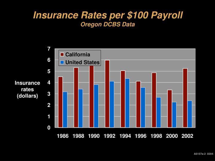 Insurance Rates per $100 Payroll