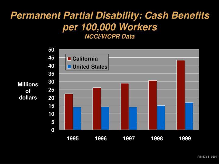 Permanent Partial Disability: Cash Benefits