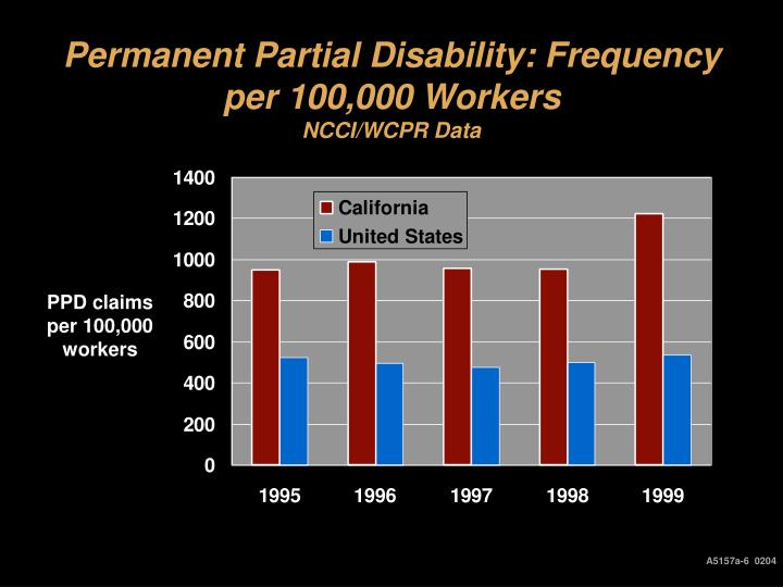 Permanent Partial Disability: Frequency