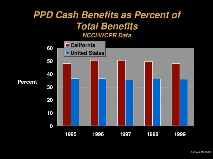 PPD Cash Benefits as Percent of