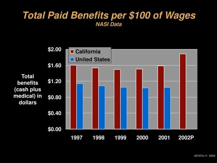 Total Paid Benefits per $100 of Wages