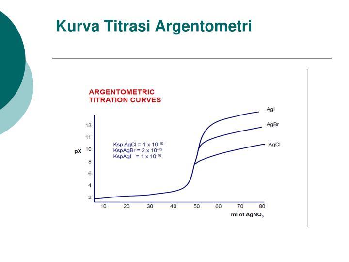 Kurva Titrasi Argentometri