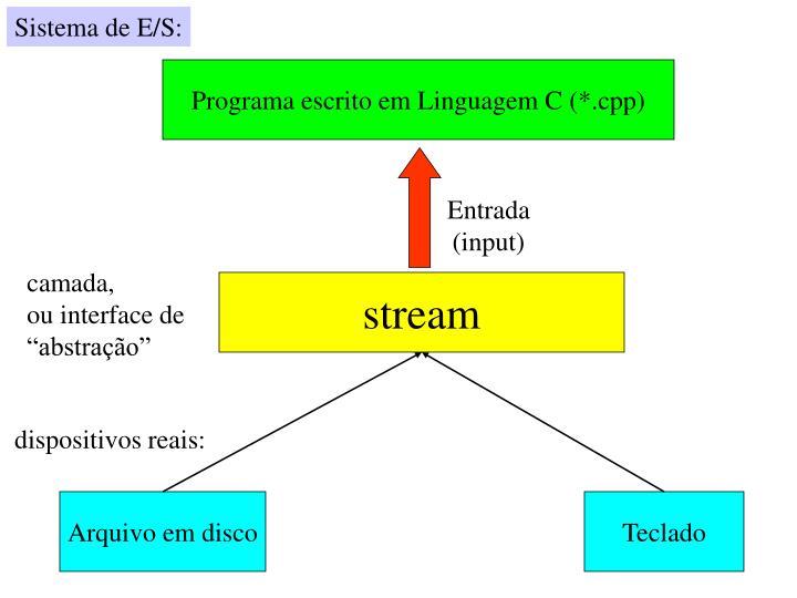 Sistema de E/S: