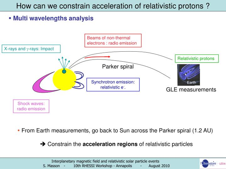 How can we constrain acceleration of relativistic protons ?