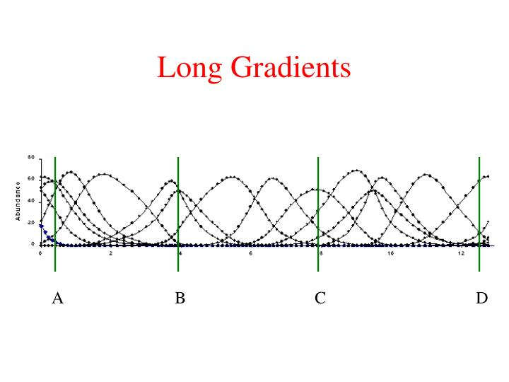 Long Gradients