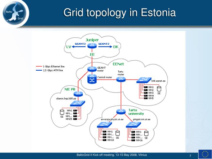 Grid topology in Estonia