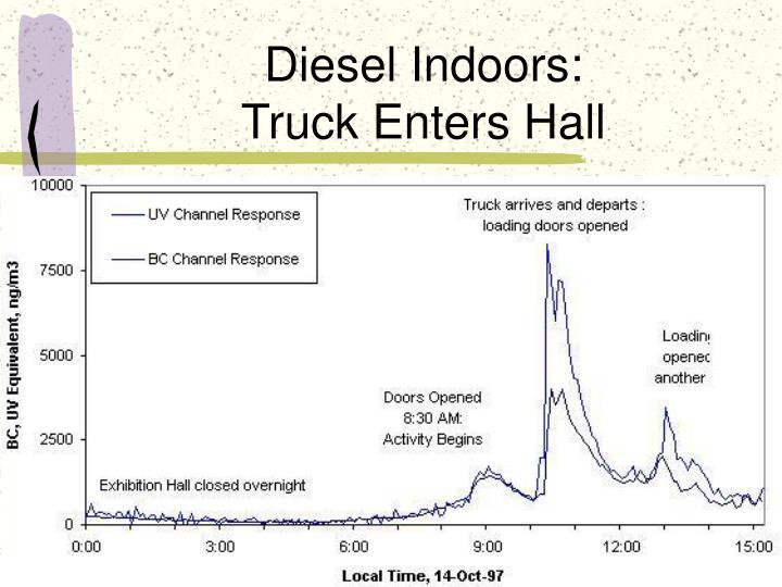 Diesel Indoors: