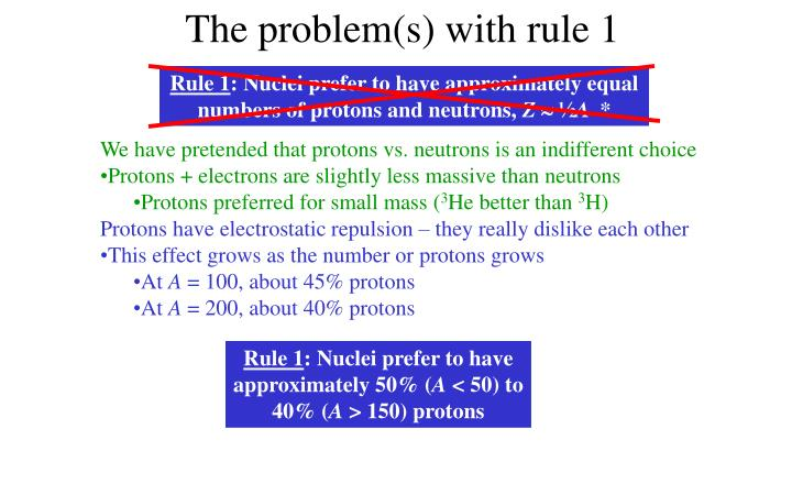The problem(s) with rule 1